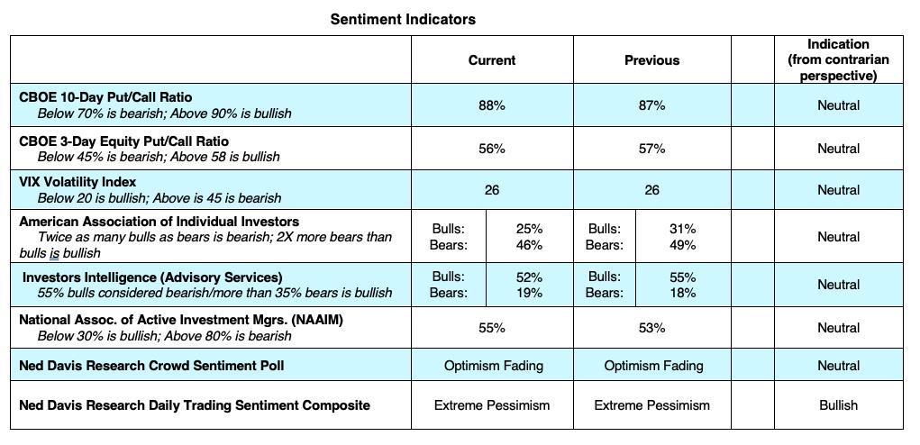 stock market technical indicators bullish week september 28