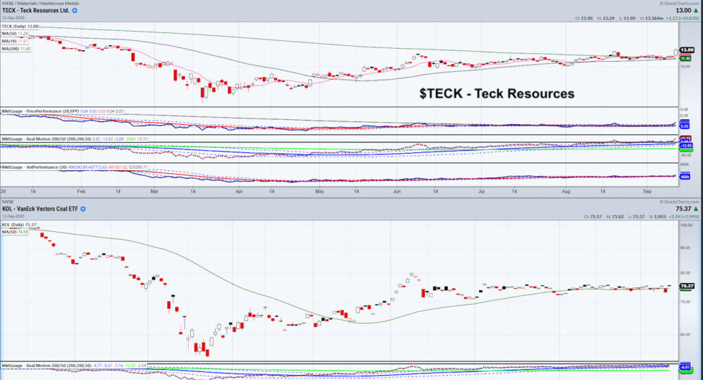 teck resources stock forecast bullish price higher breakout chart image september 13