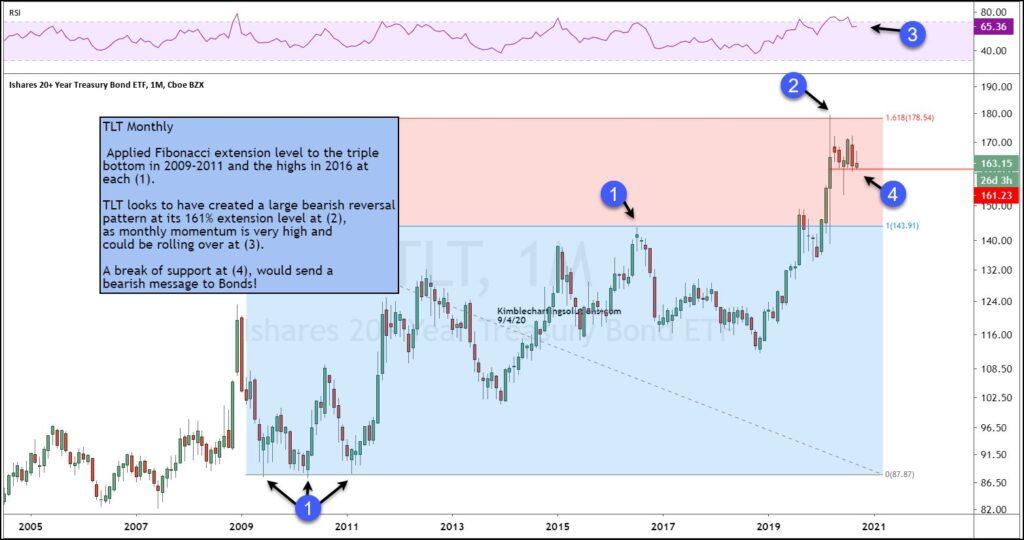 tlt treasury bond etf peaking topping year 2020 investing chart image