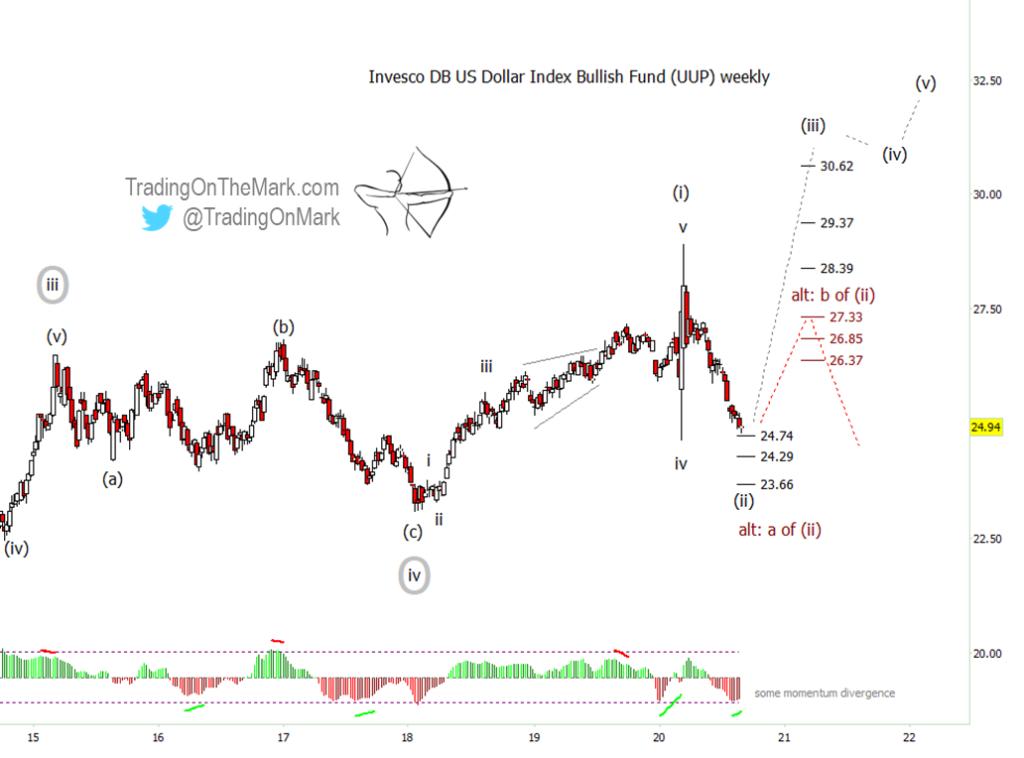 us dollar currency bullish elliott wave forecast chart image year 2020 2021 2022