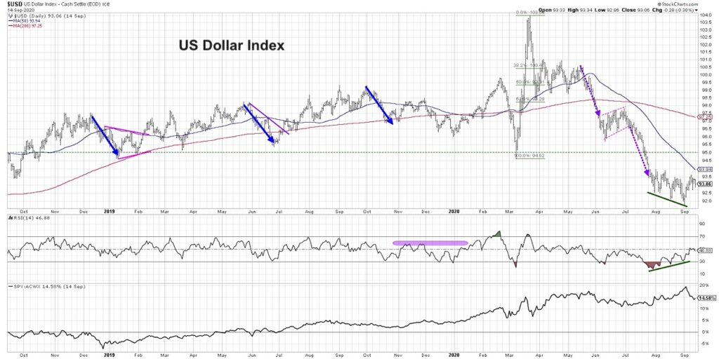 us dollar currency index september bottom chart image analysis what stronger dollar means investments