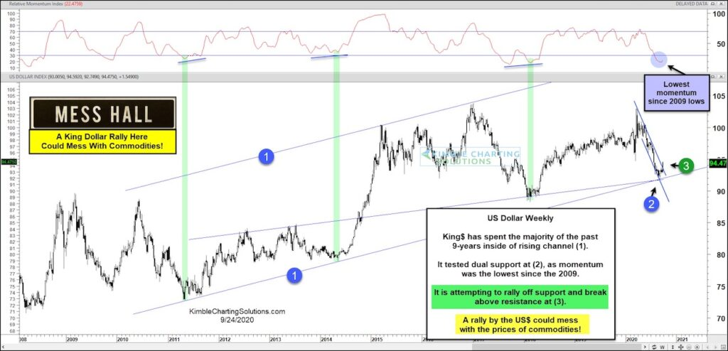 us dollar index breakout higher stronger currency chart image september 25