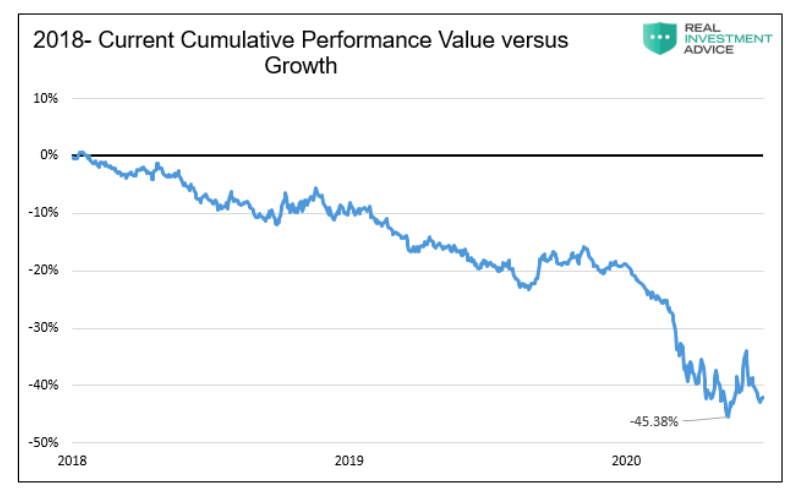 value versus growth investment performance year 2018 to current chart
