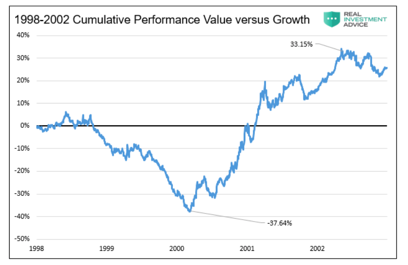 value versus growth stocks investment performance year 1998 to 2002 investing chart