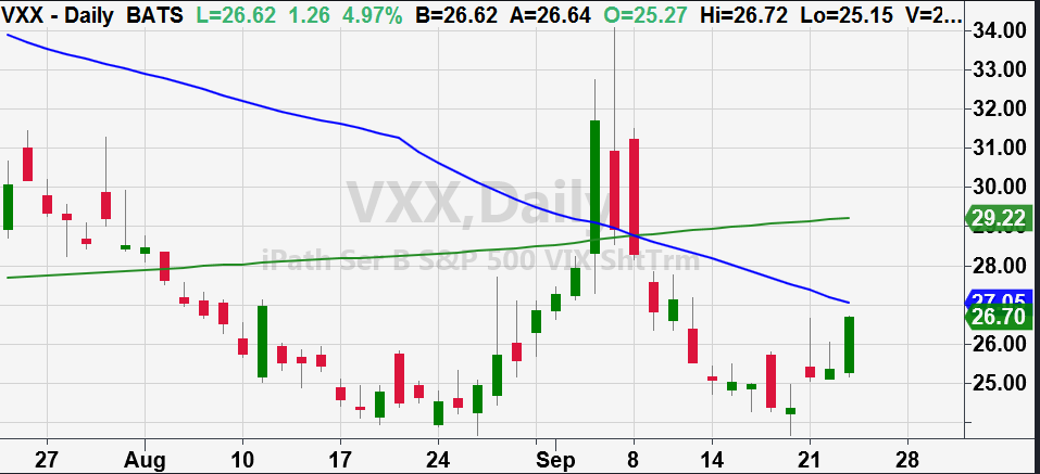 vxx volatility etf rising concern stock market investing chart