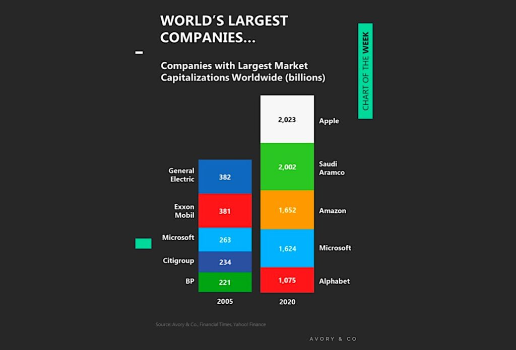 largest companies in the world ranking market capitalization by billions image