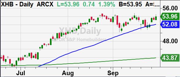 xhb stock etf ticker homebuilders bullish forecast breakout price chart image october 1