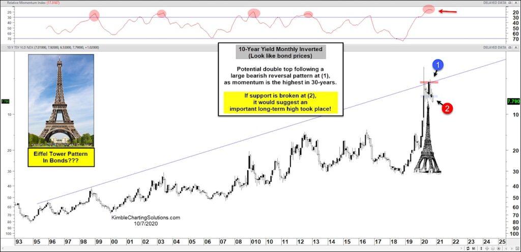 10 year us treasury bond yield reversal higher interest rates_long term investing analysis through october year 2020