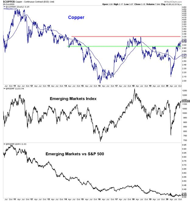 copper prices higher rally correlation emerging market stocks high most important chart decade