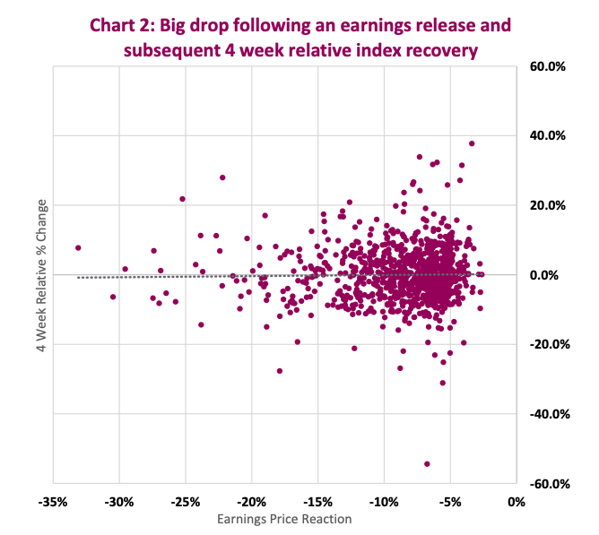 corporate earnings miss big drop and time stock market index recovery image