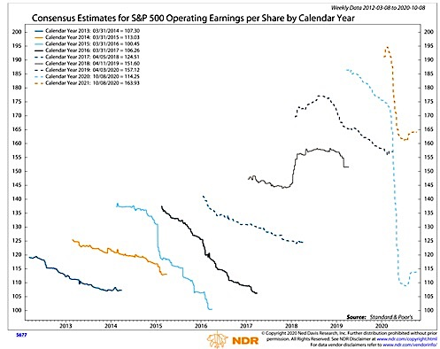 corporate operating earnings consensus estimates current forecast image