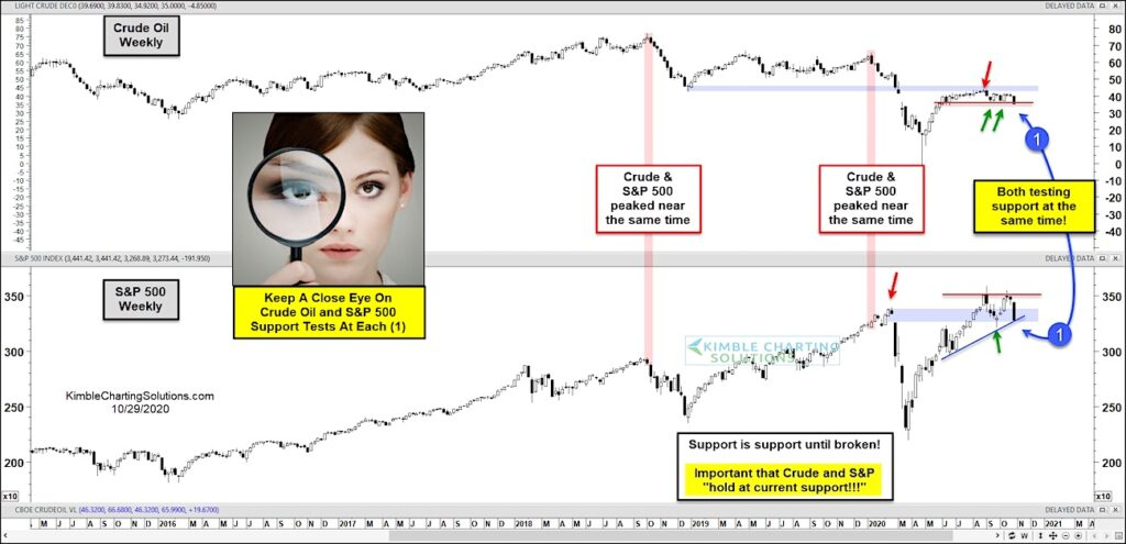 crude oil correlation s&p 500 index equities peak history investing research chart image
