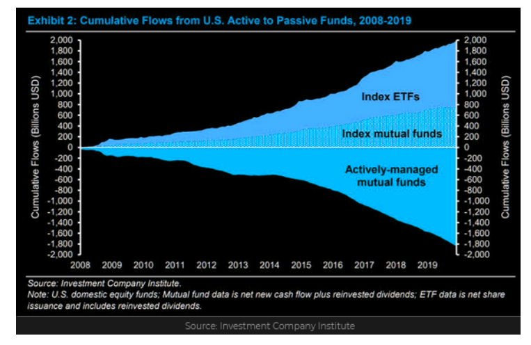 cumulative investment flows from active to passive chart 15 years