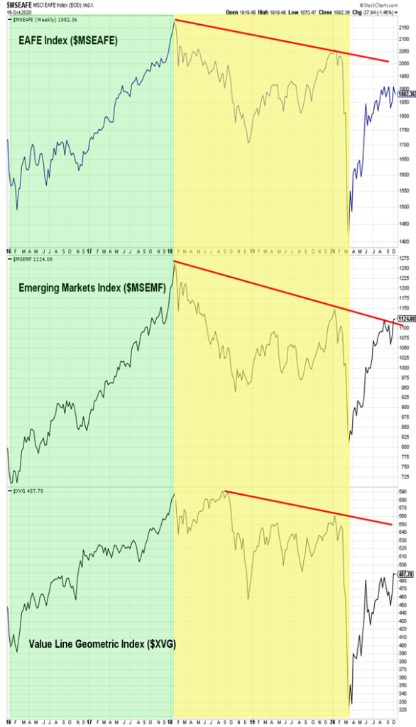emerging markets rally higher bullish stock market analysis october 21