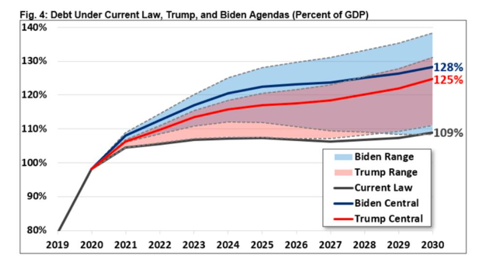 federal debt projections under biden trump presidents chart