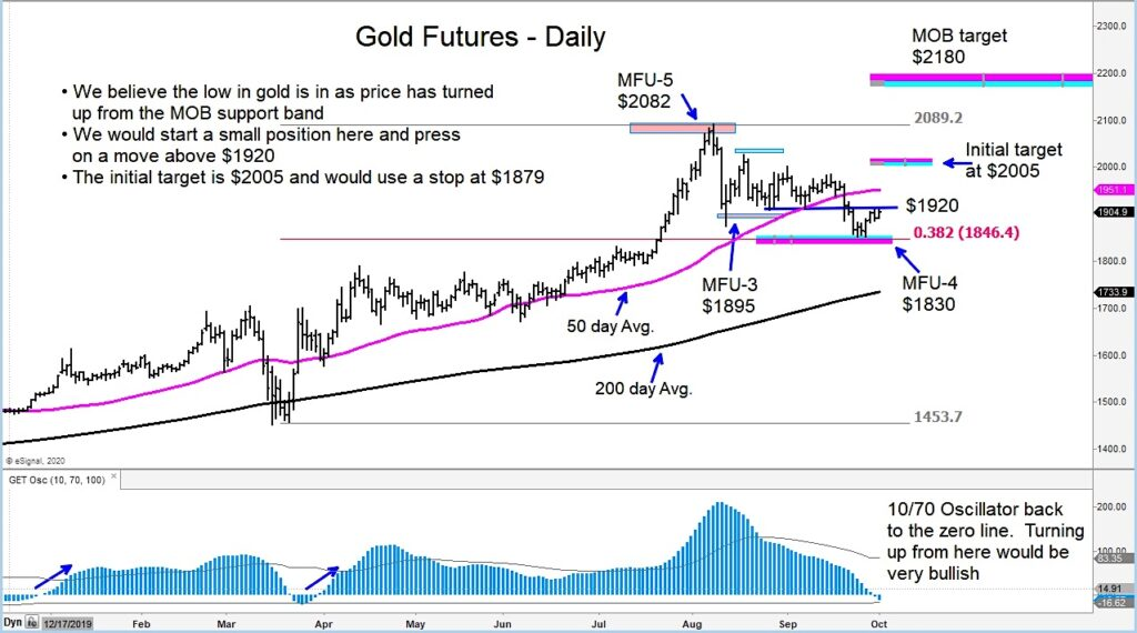 gold futures trading price target higher analysis image october 5