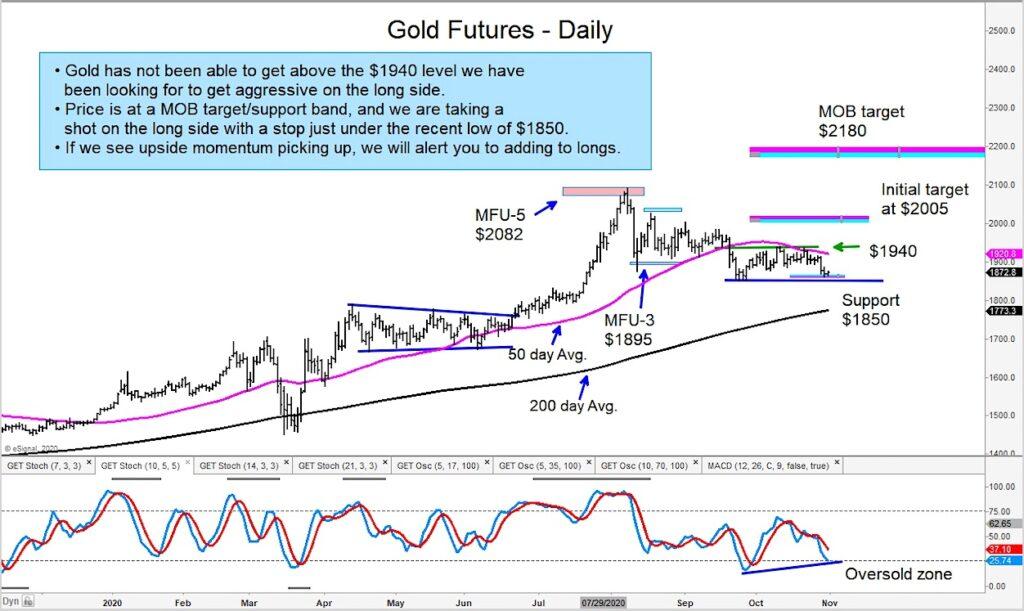gold price reversal higher november presidential election trading image