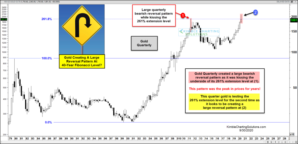 gold price reversal lower month september bearish investing analysis chart image