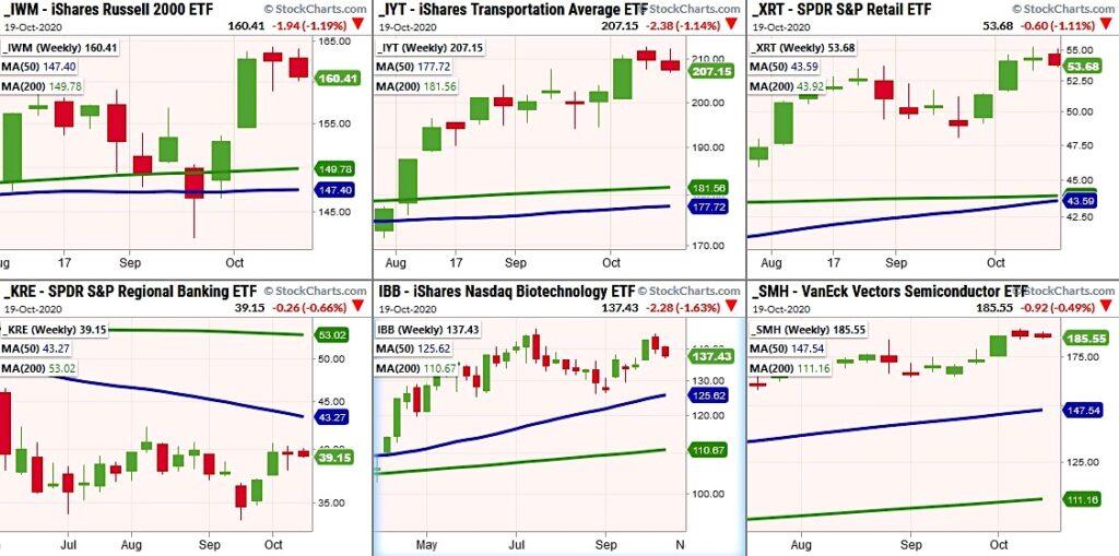 important stock market etfs volatility price analysis image october 20
