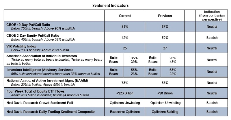 investor sentiment indicators excessive bullish warning stock market image october 13
