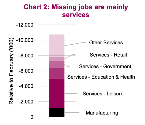 jobs lost in services industry sector united states recession coronavirus