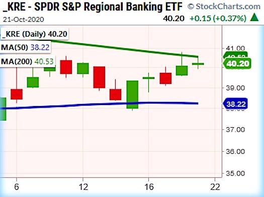 kre regional banks etf breakout higher 200 day moving average small cap stocks investing image october 22