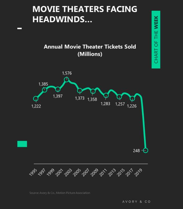 movie theaters ticket sales headwinds coronavirus covid-19 year 2020 image