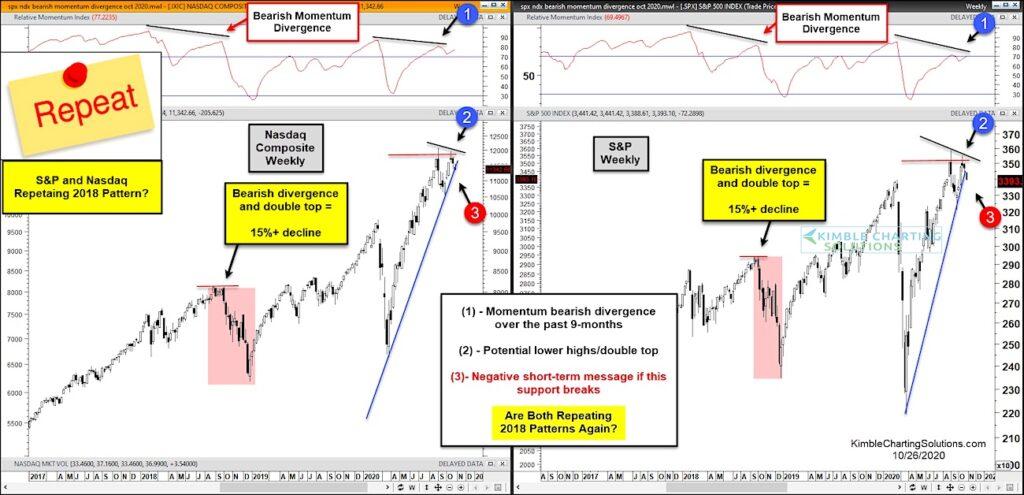 nasdaq double top bearish momentum pattern history repeat analysis chart image october 27