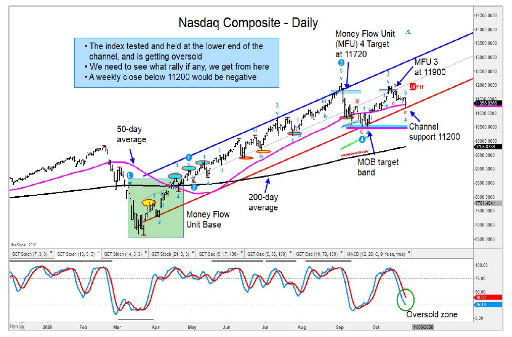 nasdaq trend line support test important investing image october 27