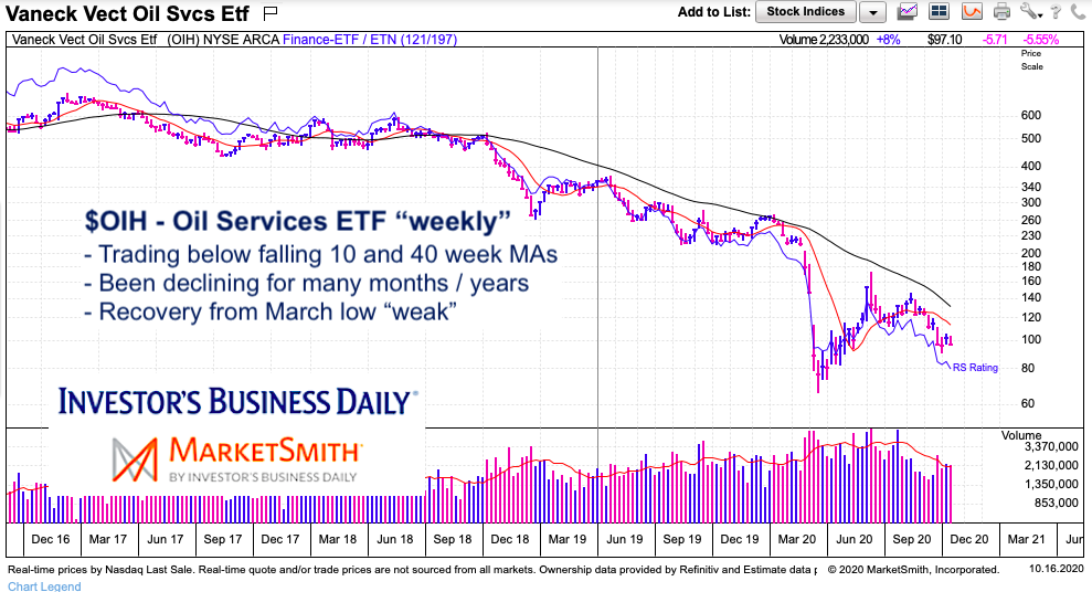 oih oil services etf decline lower weak sector chart image october year 2020
