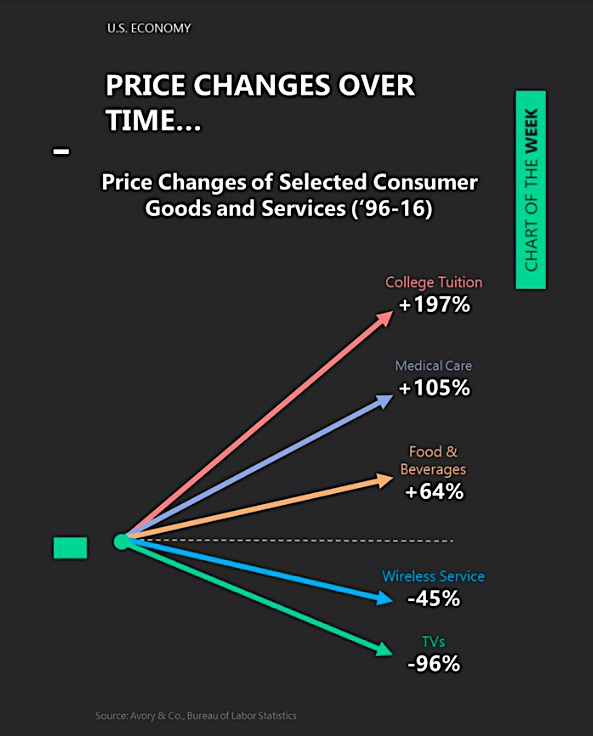 price decline of technology services and consumer goods deflation history image