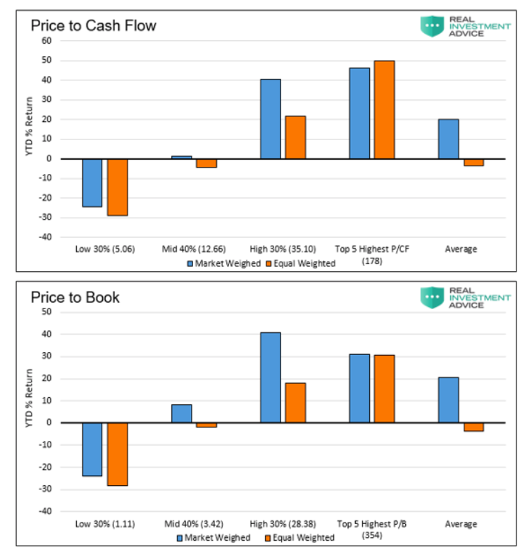 price to book value stocks market weighted versus equal weighted image