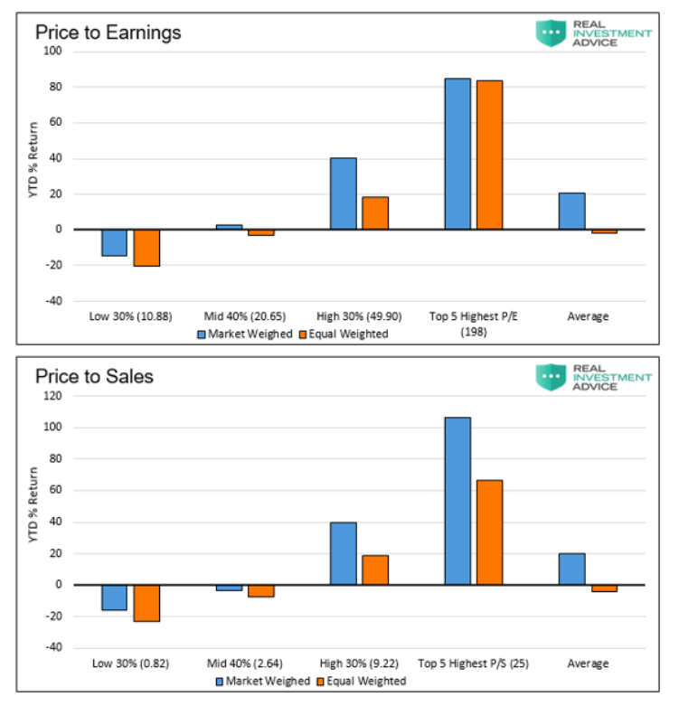 price to earnings stocks market weighted versus equal weighted image