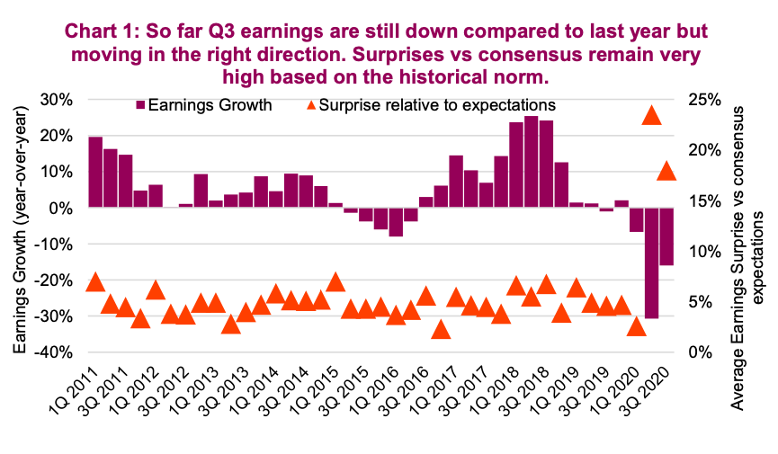 q3 year 2020 corporate earnings decline versus last year better than expected history chart image