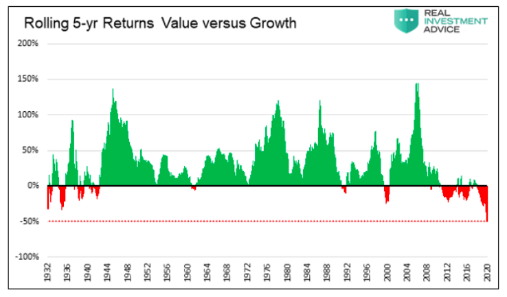 rolling 5 year investing returns value versus growth chart