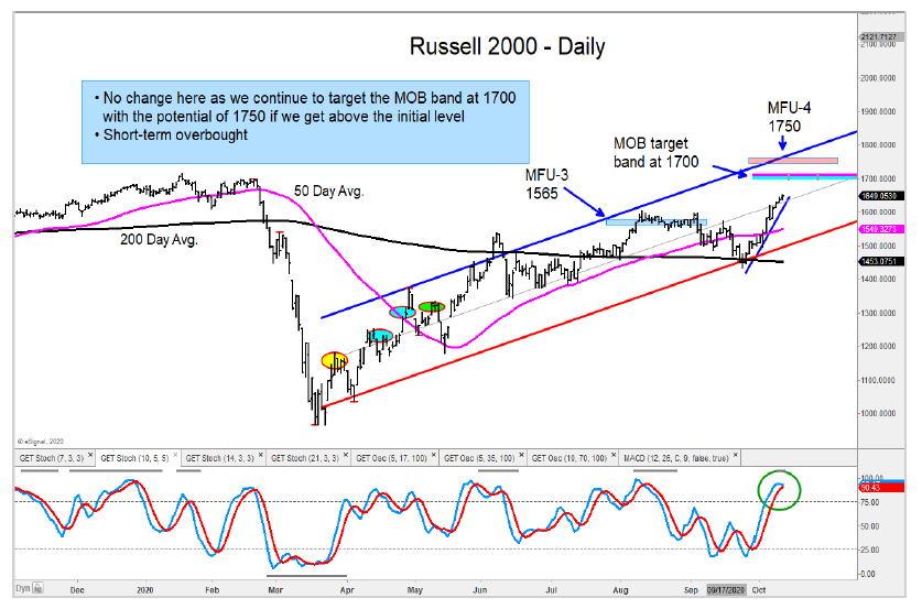 russell 2000 index rally price targets october stock market chart image