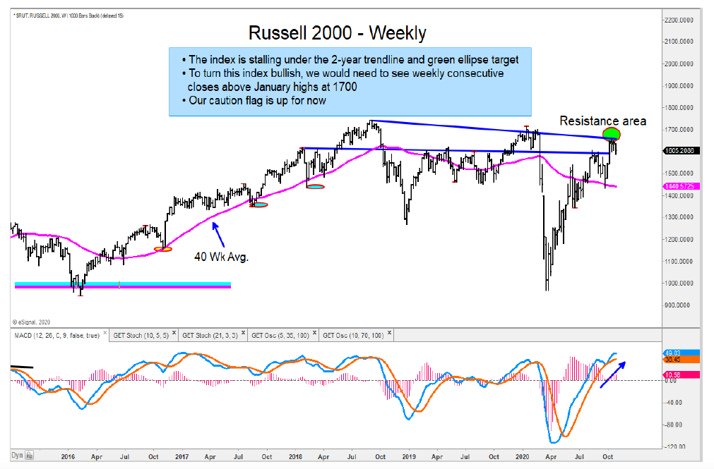 russell 2000 major price resistance line october high investing image