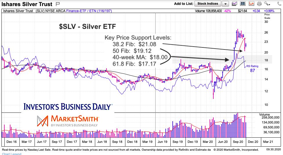 silver etf slv price chart decline pullback fibonacci support image