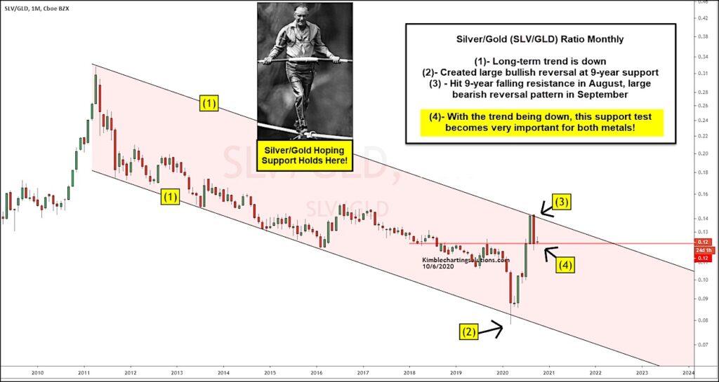 silver gold price ratio reversal lower bearish indicator concerning precious metals image october