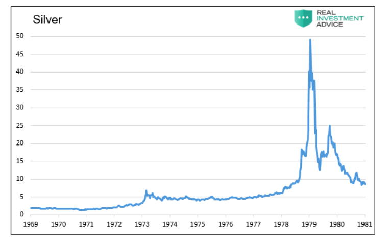 silver price chart long term history image