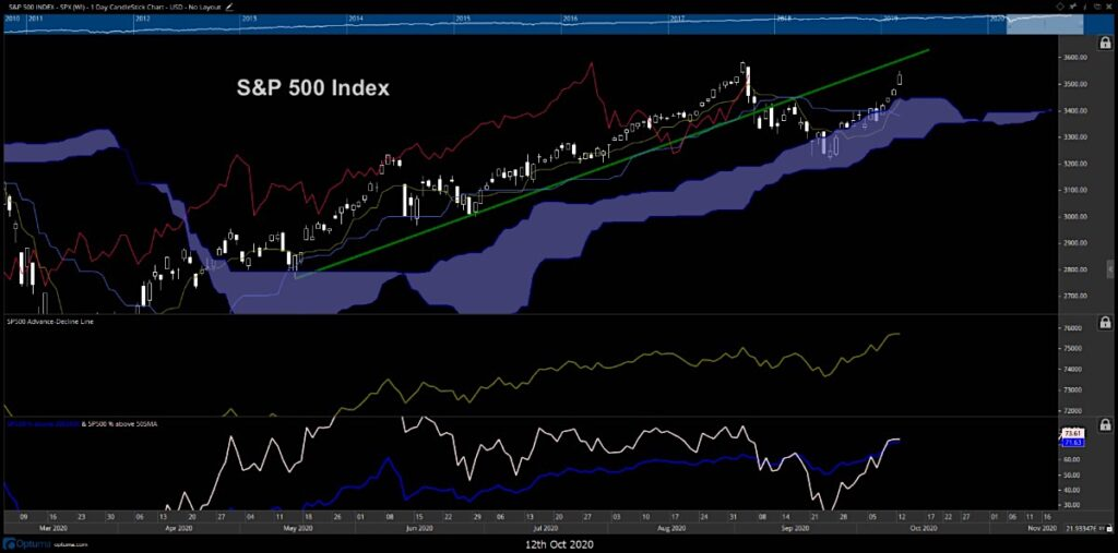 s&p 500 index chart image price analysis investing october 13