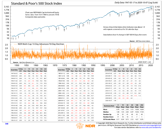 s&p 500 index history price chart with stock market breadth thrusts analysis