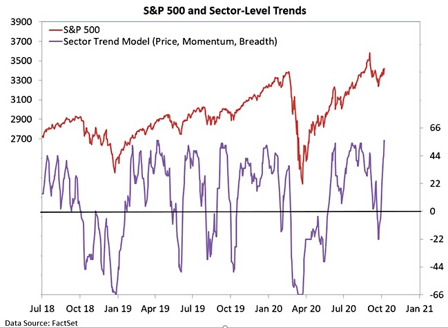 s&p 500 index rally participation breadth bullish october chart image