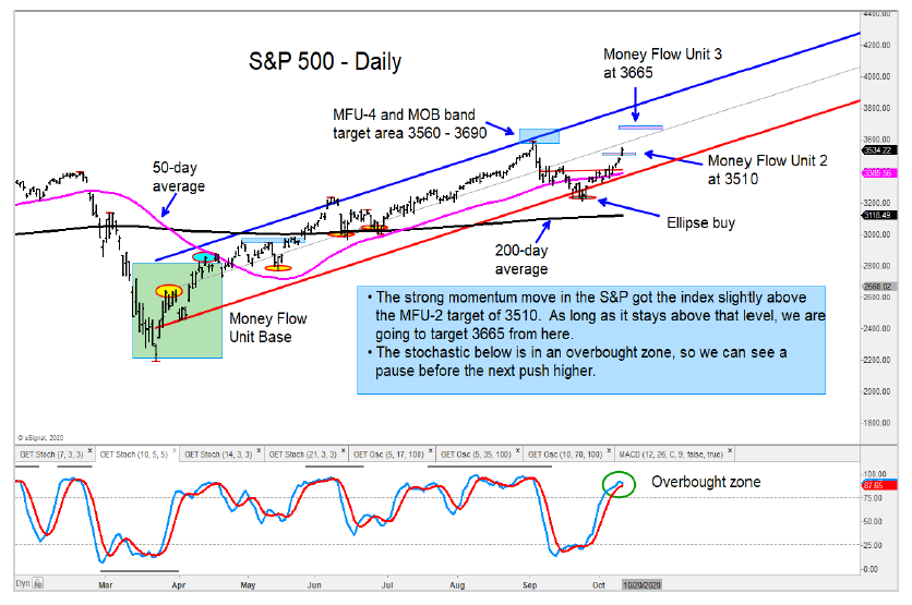 s&p 500 index rally price targets october stock market chart image