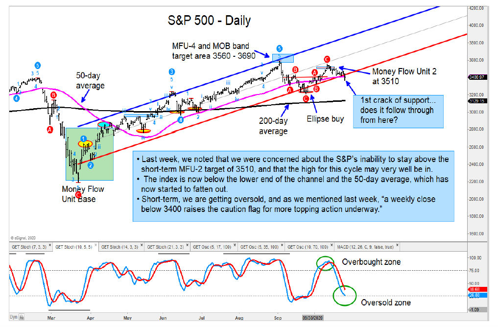 s&p 500 index trend break down decline correction forecast investing image