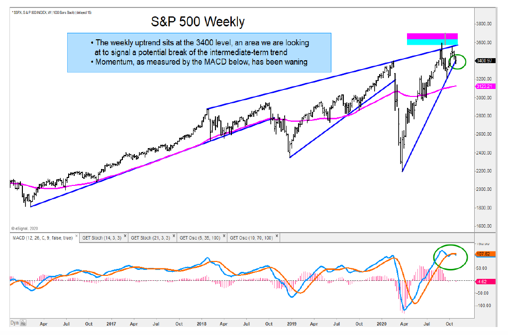 s&p 500 weekly price chart 3400 closing level important investing image