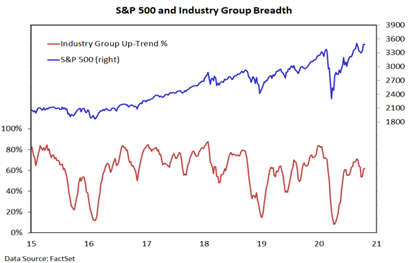 stock market breadth improving bullish equities united states october
