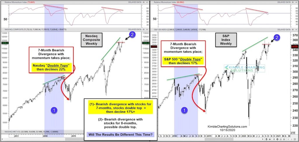 stock market double tops bearish pattern october year 2020 chart image