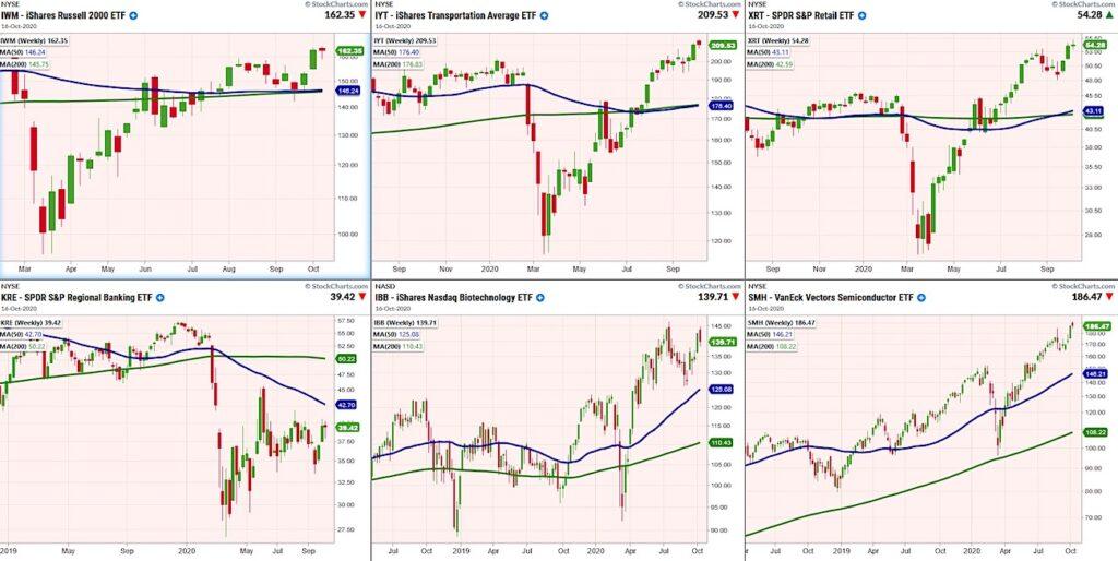 stock market index etfs bullish higher forecast week october 19