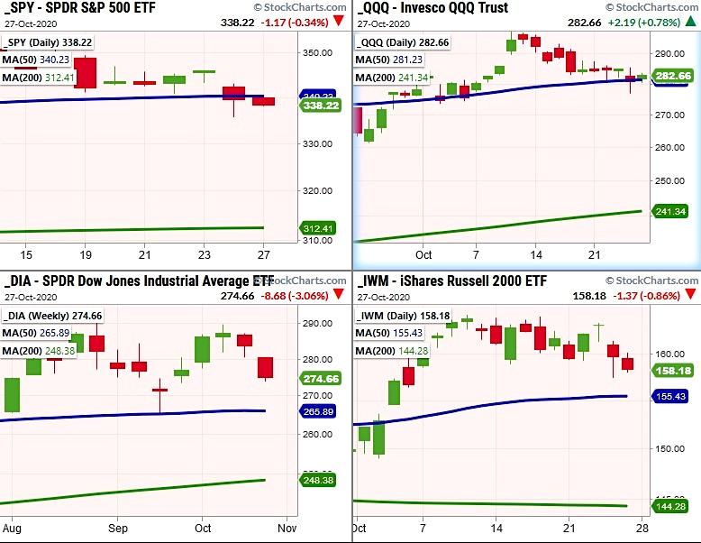 stock market indices bearish decline lower pattern correction chart image october 27